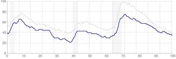 Virginia monthly unemployment rate chart from 1990 to March 2018